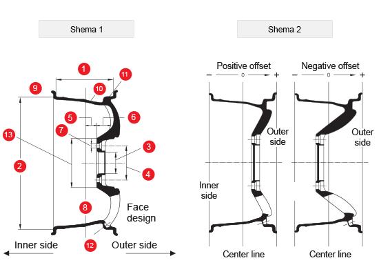 Wheels Parameters